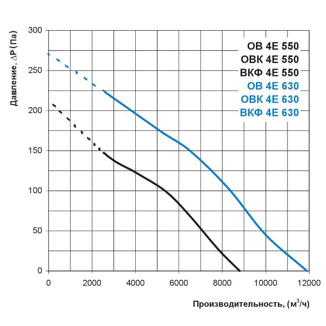 Аэродинамика осевого вентилятора Вентс ОВК 4Е 550, Вентс ОВК 4Е 630