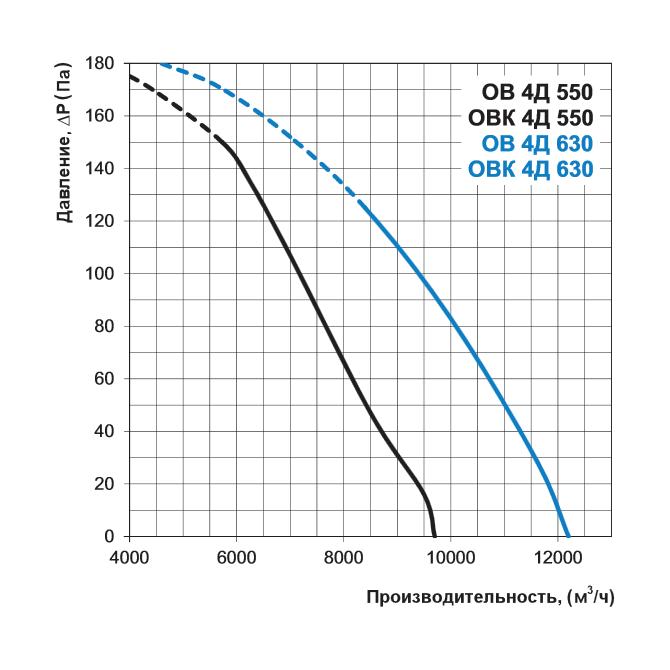 Аэродинамика осевого вентилятора Вентс ОВК 4Д 550, Вентс ОВК 4Д 630