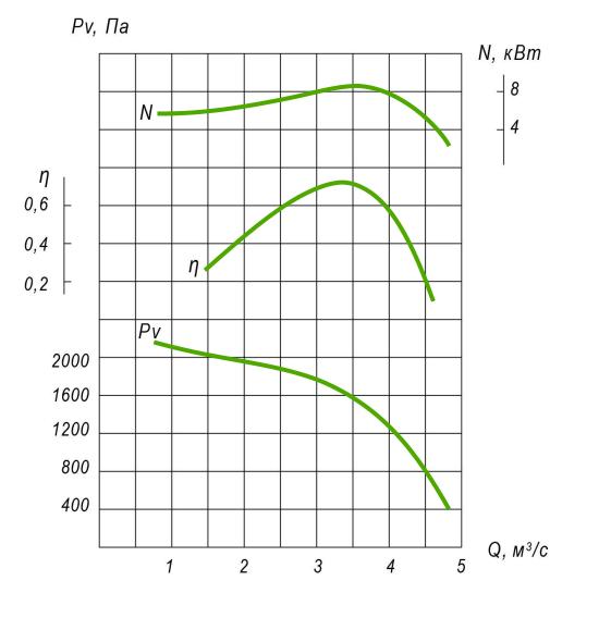 Діаграма аеродинамічних характеристик ВОЕ-5 У2